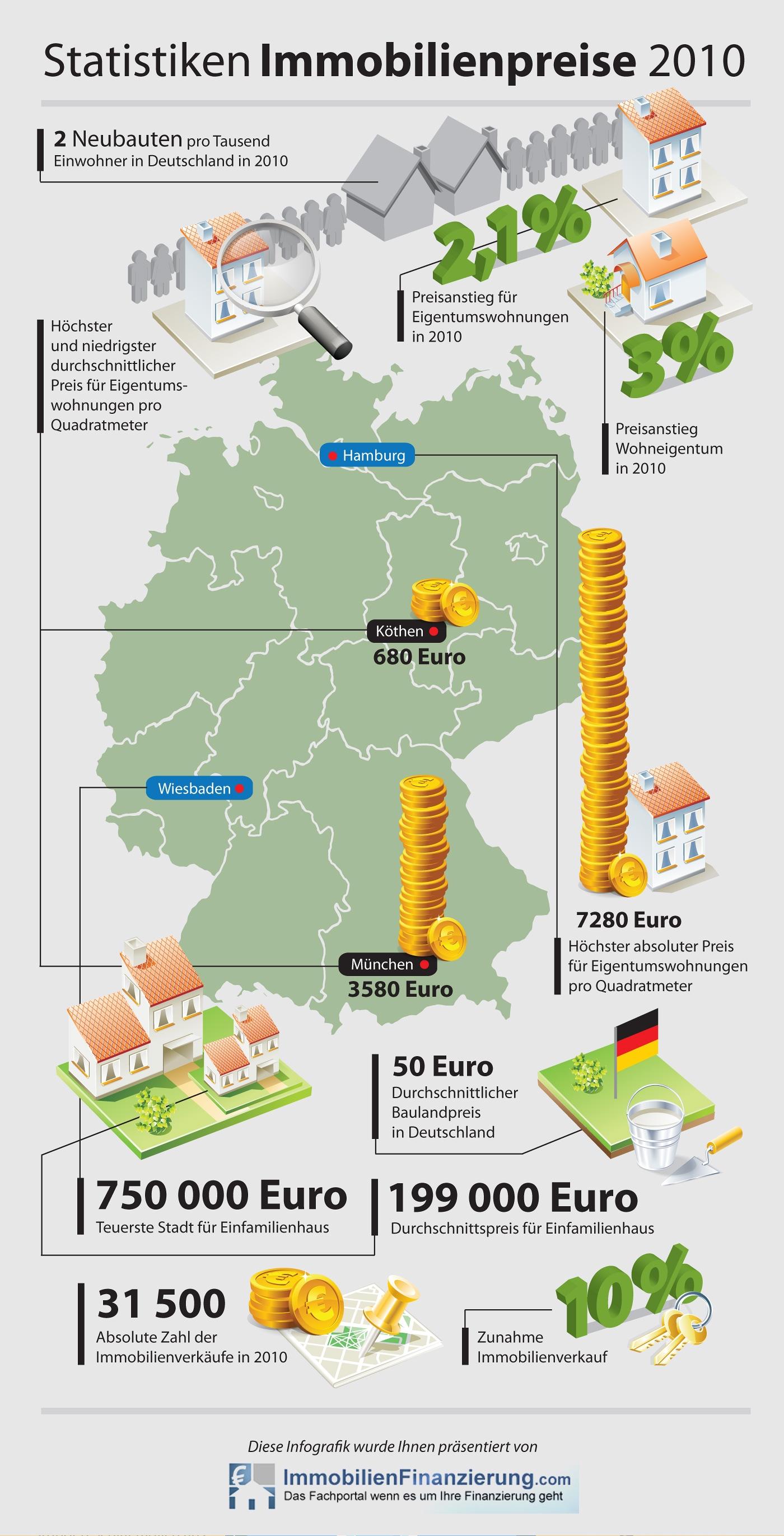 immobilienpreise 2010 preisentwicklung f r deutschland zieht an. Black Bedroom Furniture Sets. Home Design Ideas
