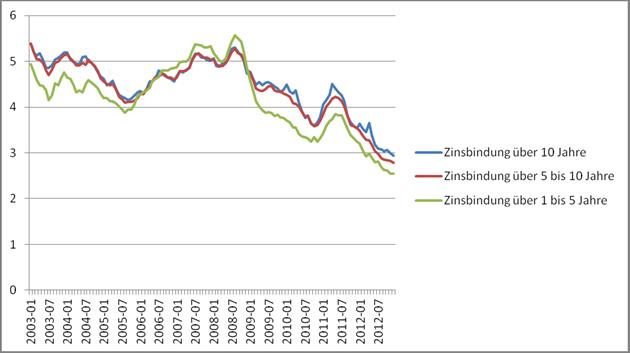 Günstige Immobilienfinanzierung: Vergleich 01.2016